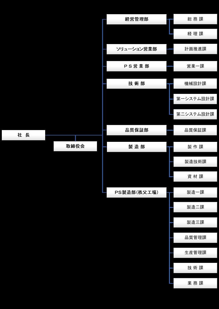 組織図R2.4.16