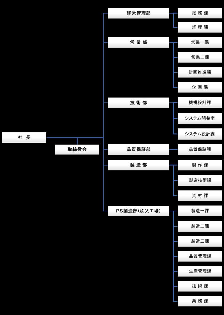 組織図2018